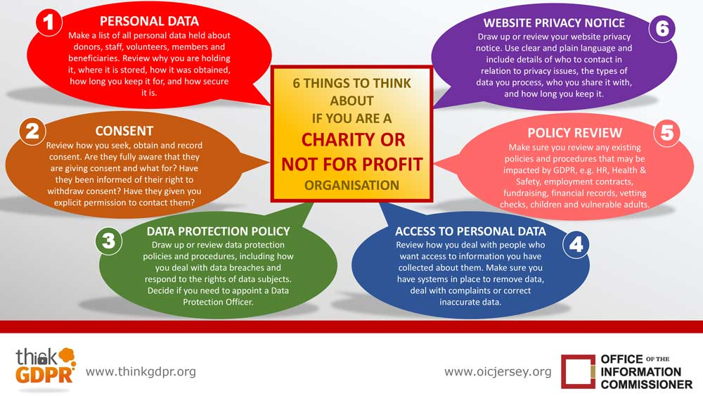 Infographic   6 things to think about for charities and not for profit