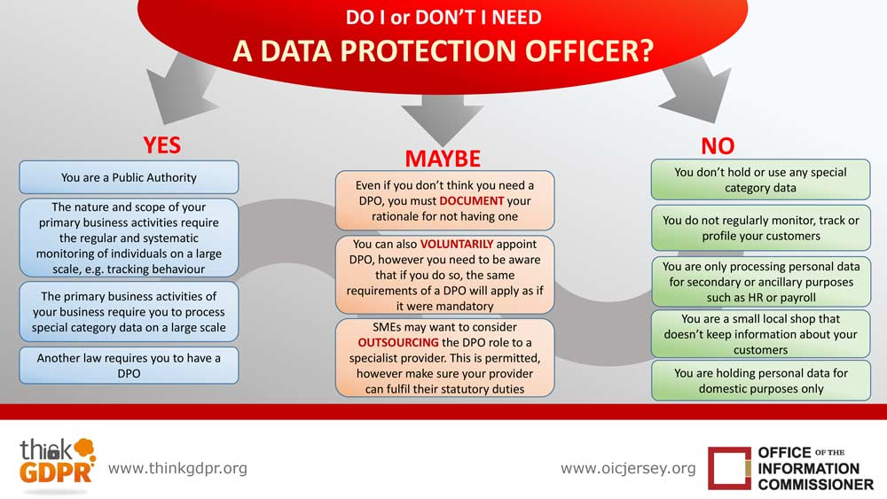 Infographic   do i or dont i need a dpo