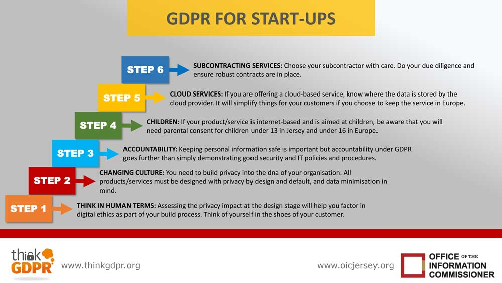 Infographic   gdpr for startups