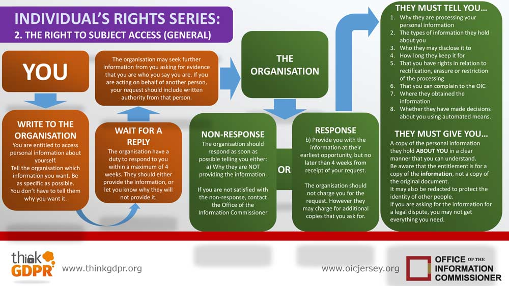Infographic   your information rights series   2   right to subject access   general
