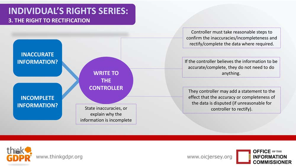 Infographic your information rights series 3 right to rectification