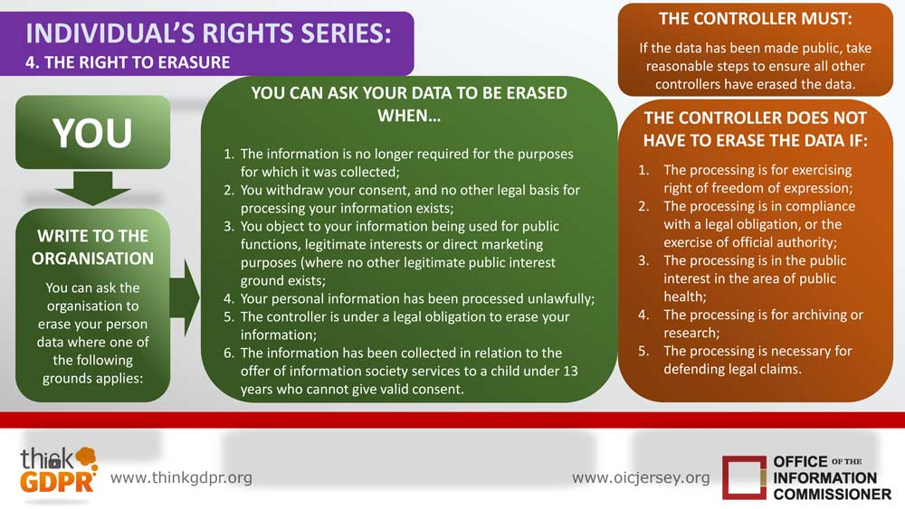 Infographic your information rights series 4 right to erasure