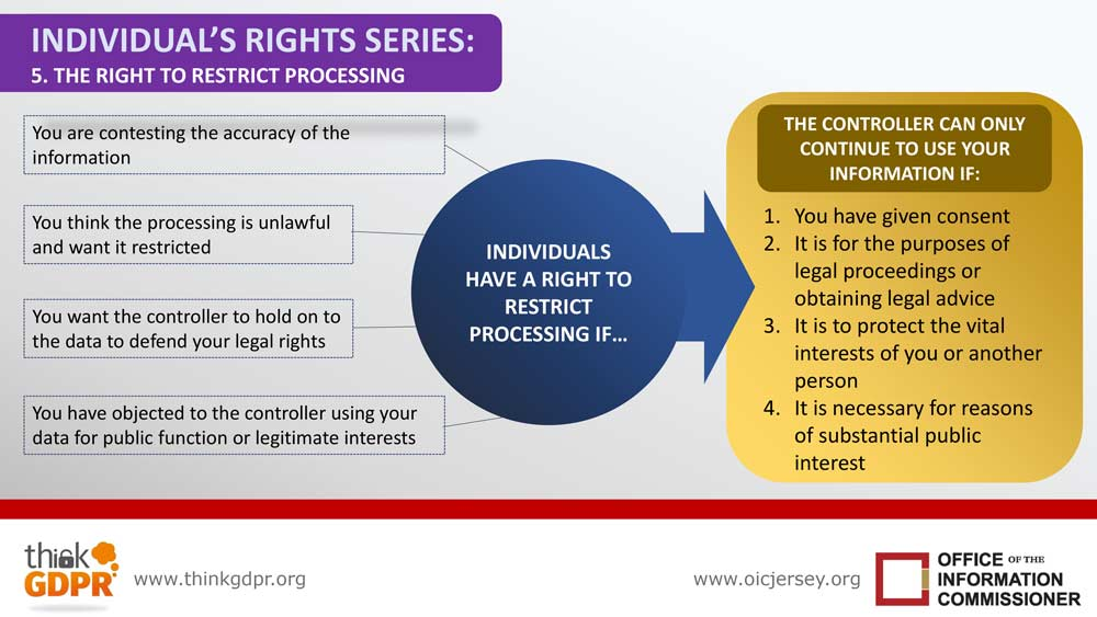 Infographic your information rights series 5 right to restriction of processing