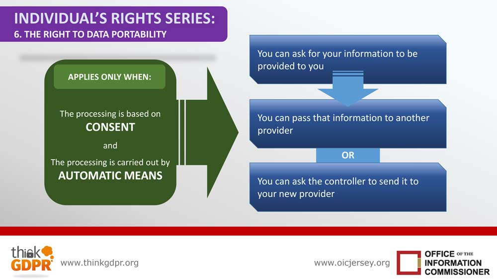 Infographic your information rights series 6 right to data portability