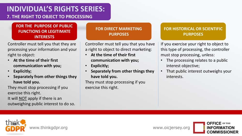 Infographic your information rights series 7 right to object to processing