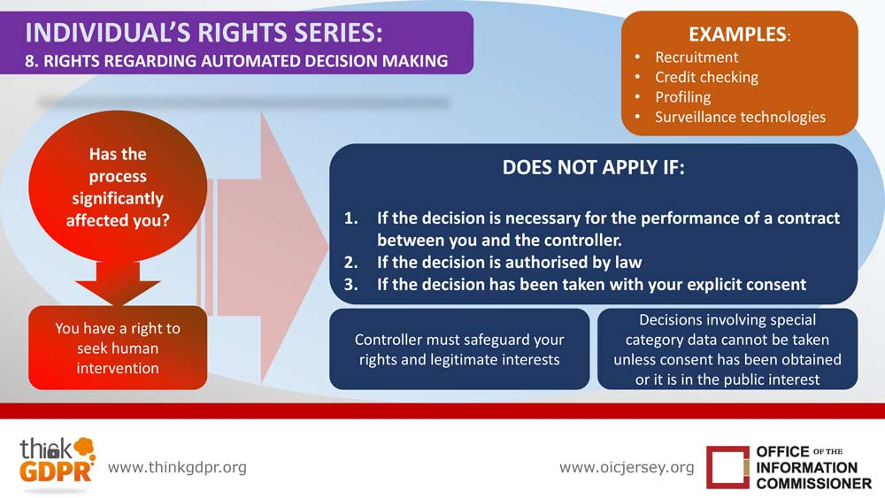 Infographic your information rights series 8 rights regarding automated processing